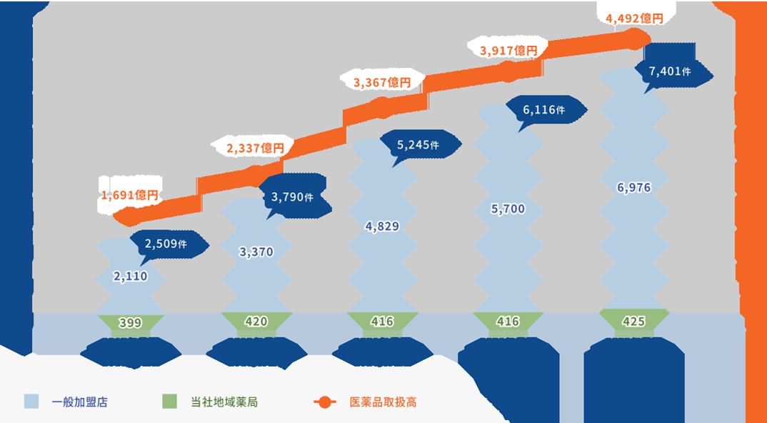 加盟件数・医薬品受発注取扱高グラフ